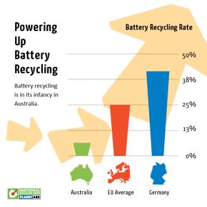 Q6 Batteries